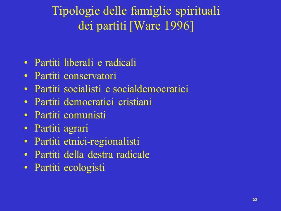 Tipologie delle famiglie spirituali dei partiti [Ware 1996]